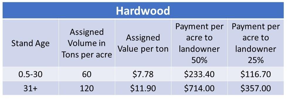 Hardwood payment calculations