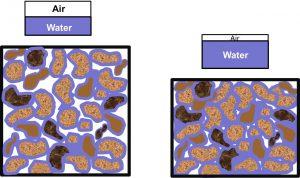 Figure 1. No compressed vs. compressed soil. Courtesy Univ. of Minnesota Extension