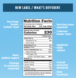 Nutrition Facts Label with changes pointed out